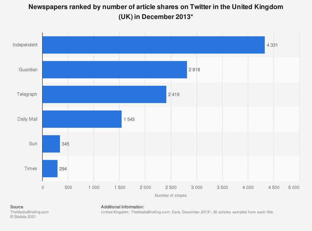 Statistic: Newspapers ranked by number of article shares on Twitter in the United Kingdom (UK) in December 2013* | Statista