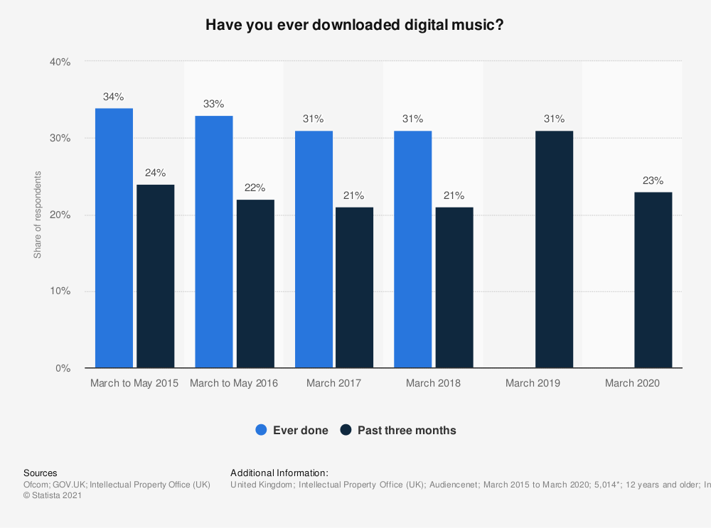Statistic: Have you ever downloaded digital music? | Statista