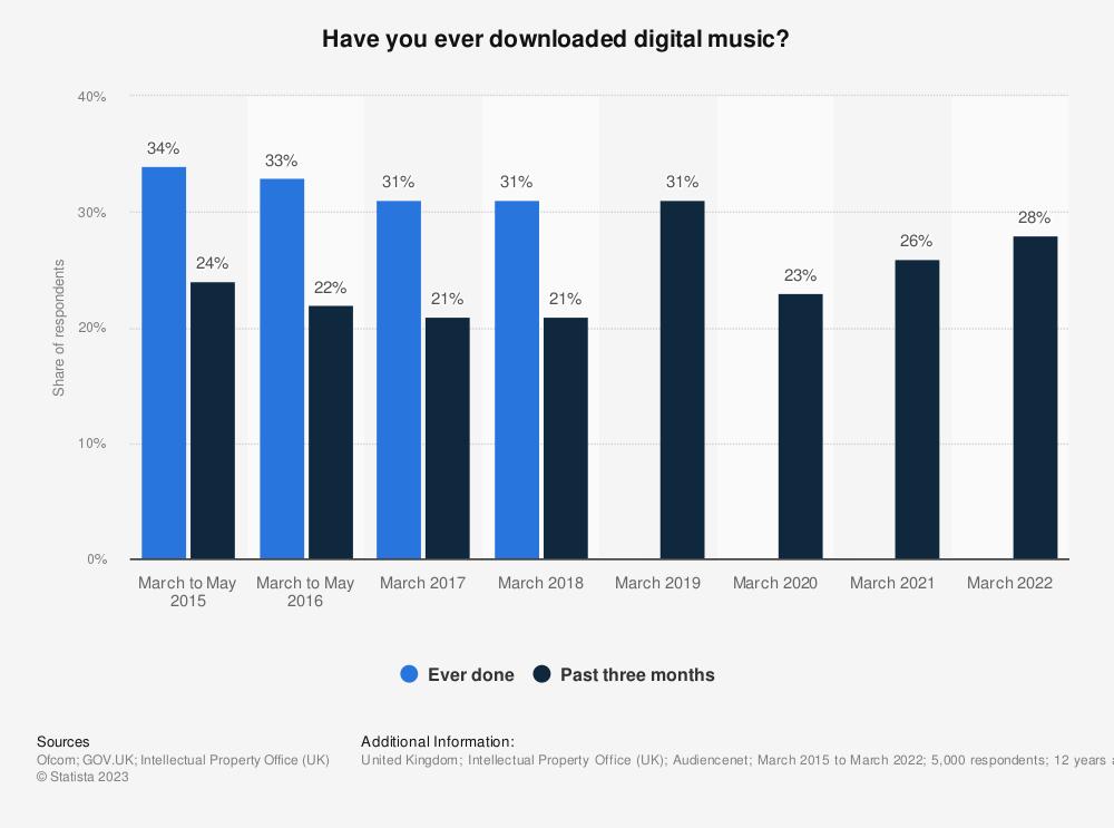 Statistic: Have you downloaded digital music? | Statista