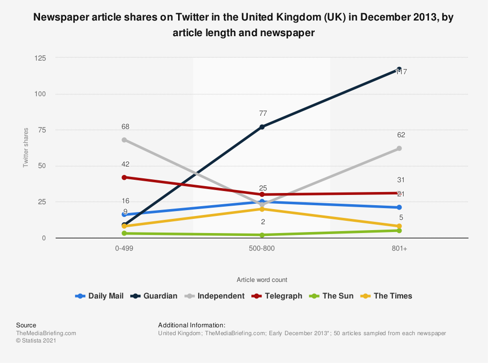 Statistic: Newspaper article shares on Twitter in the United Kingdom (UK) in December 2013, by article length and newspaper | Statista