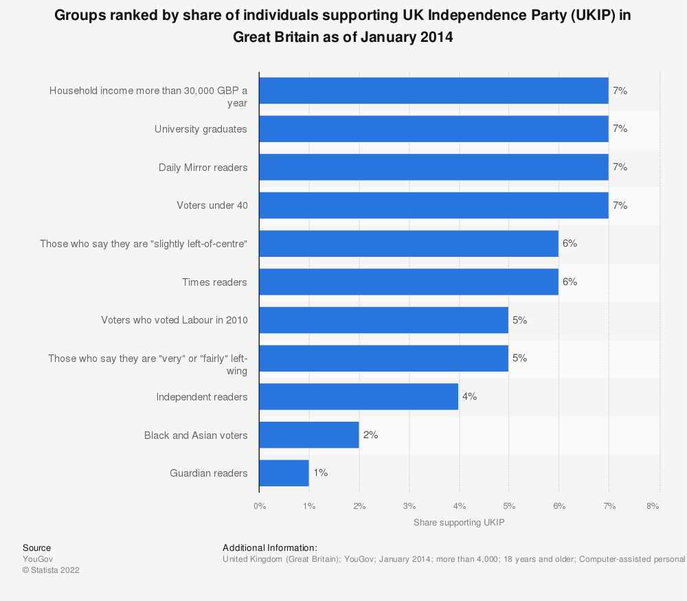 Statistic: Groups ranked by share of individuals supporting UK Independence Party (UKIP) in Great Britain as of January 2014 | Statista