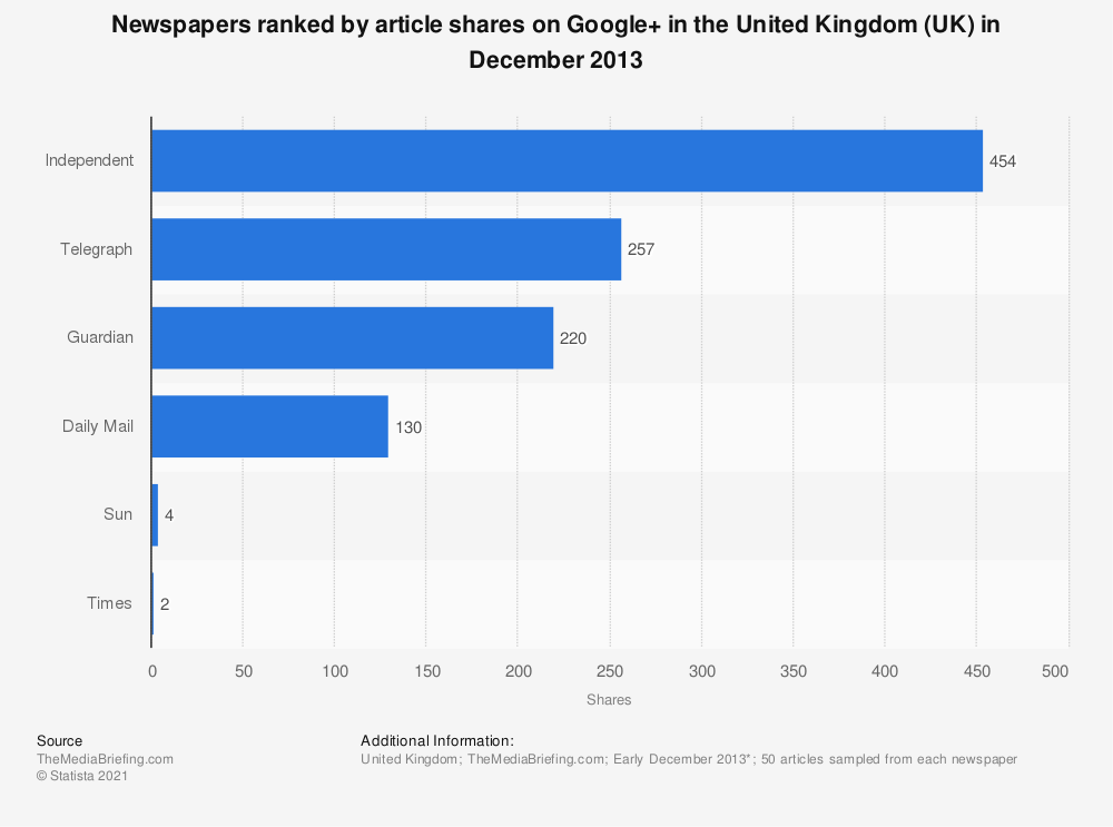 Statistic: Newspapers ranked by article shares on Google+ in the United Kingdom (UK) in December 2013 | Statista