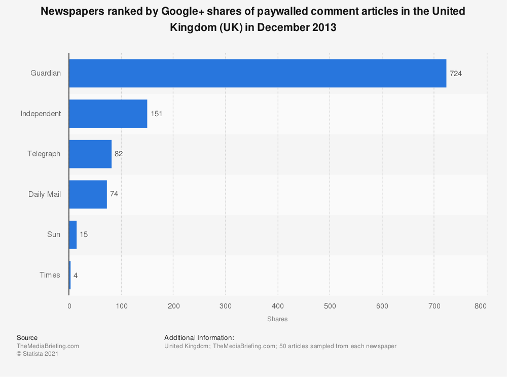 Statistic: Newspapers ranked by Google+ shares of paywalled comment articles in the United Kingdom (UK) in December 2013 | Statista