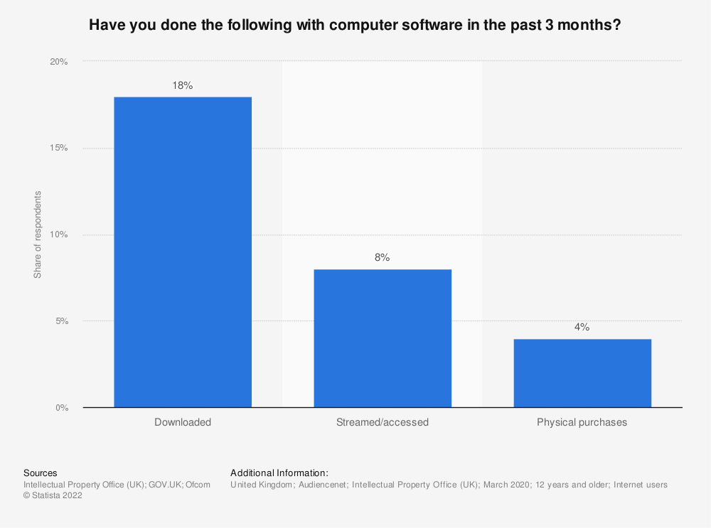 Statistic: Have you done the following with computer software? | Statista