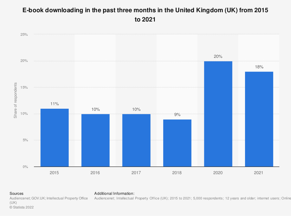 Statistic: Have you ever downloaded E-books? | Statista
