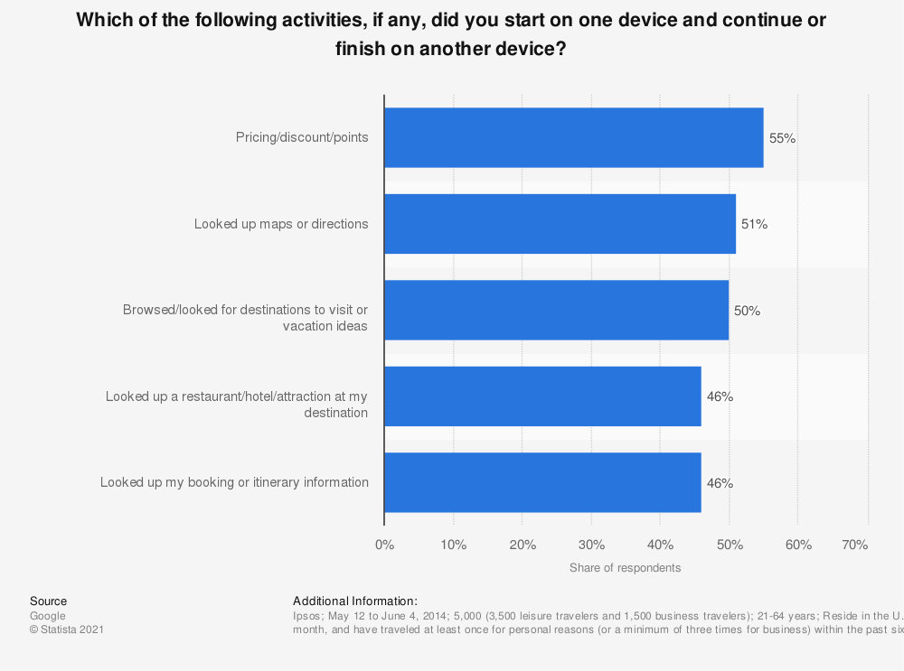 Statistic: Which of the following activities, if any, did you start on one device and continue or finish on another device? | Statista