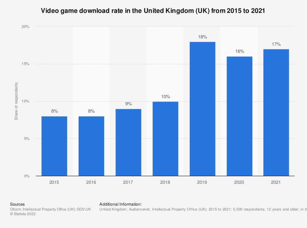 Statistic: Have you downloaded video game software? | Statista
