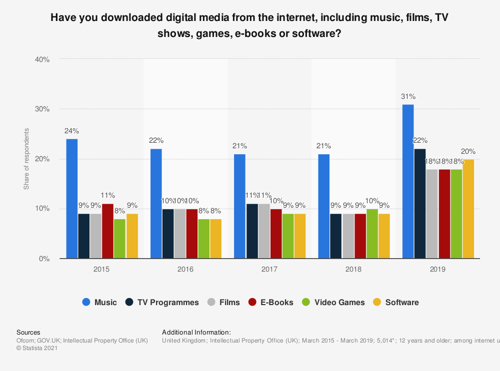 Statistic: Have you downloaded digital media from the internet, including music, films, TV shows, games, e-books or software? | Statista