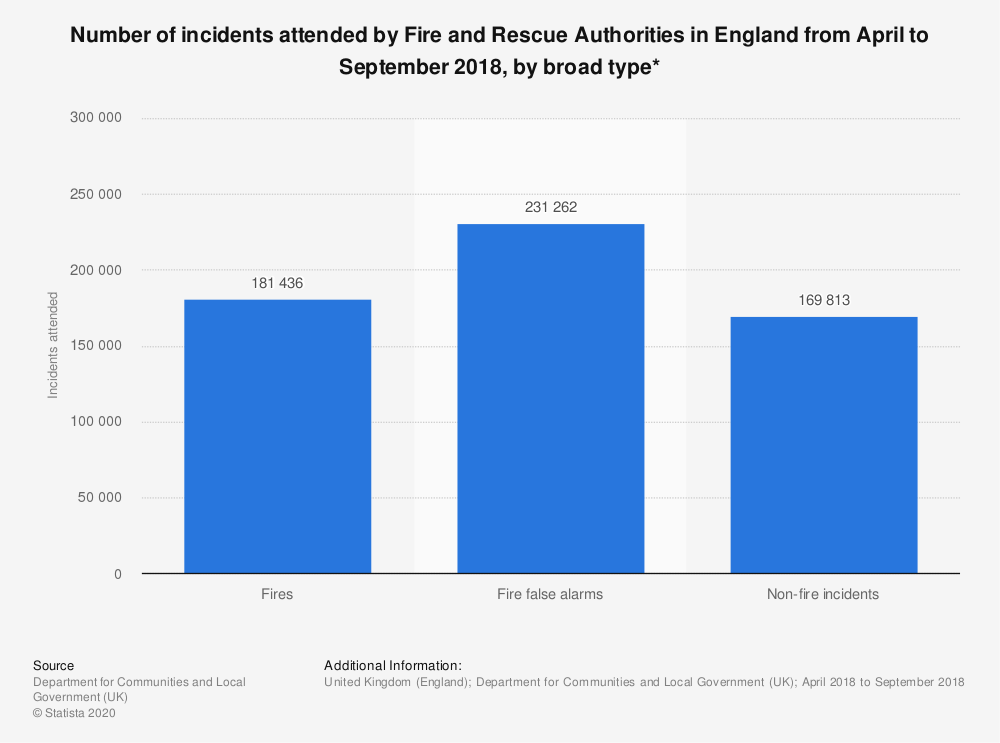 Statistic: Number of incidents attended by Fire and Rescue Authorities in England from April to September 2018, by broad type* | Statista
