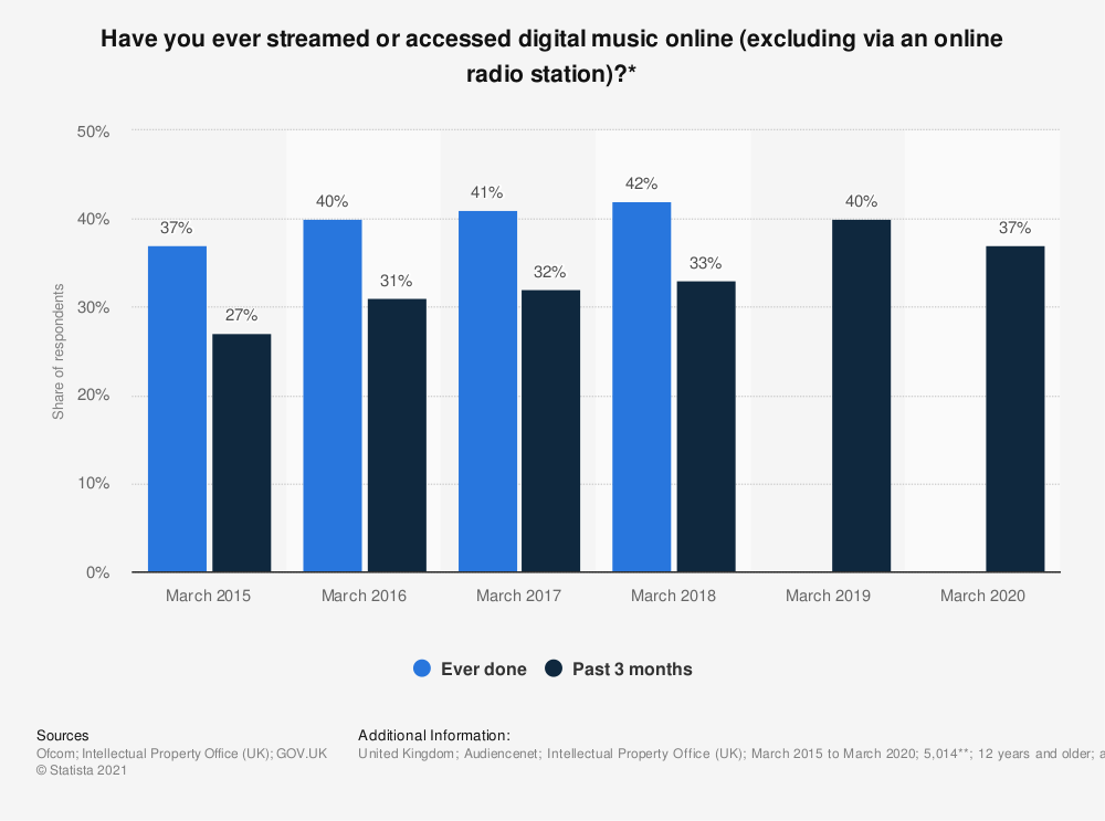 Statistic: Have you ever streamed or accessed digital music online (excluding via an online radio station)?* | Statista