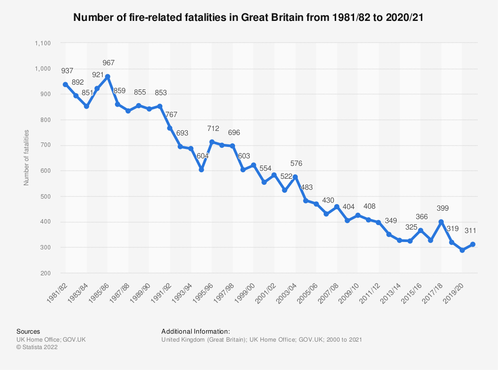 Statistic: Number of fire-related fatalities in Great Britain from 2000/01 to 2018/19 | Statista
