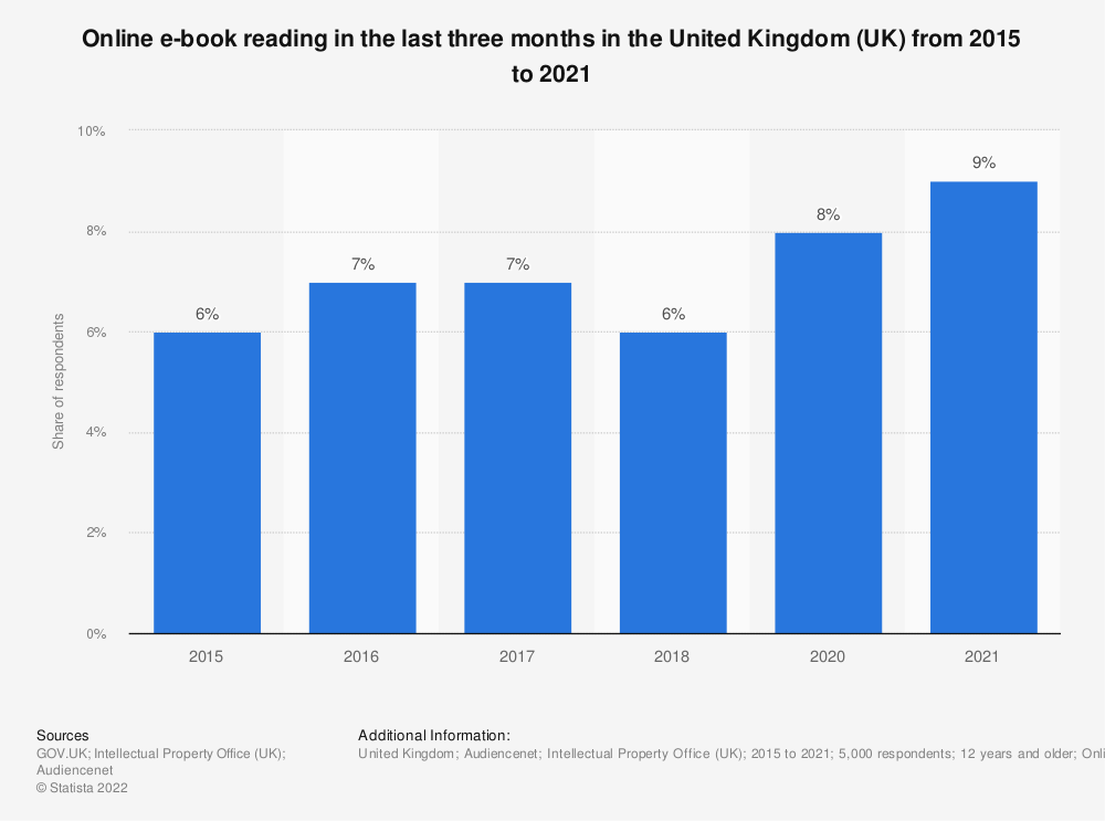Statistic: Have you ever accessed e-books online? | Statista