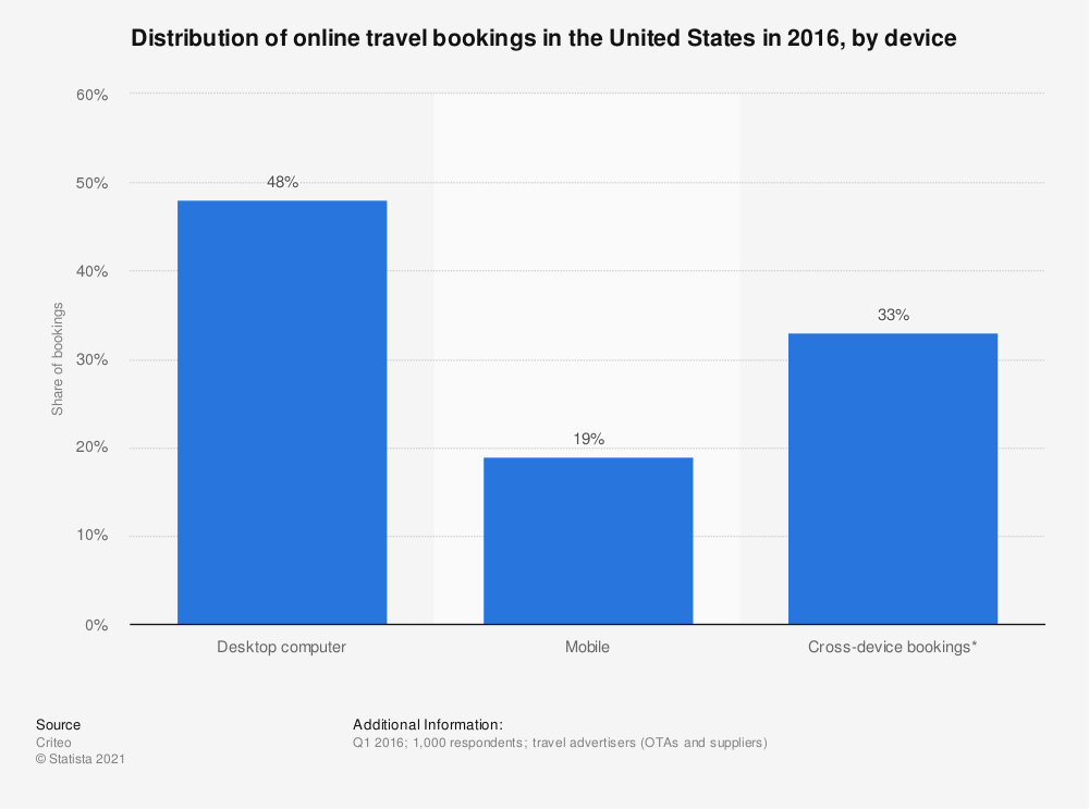 Statistic: Distribution of online travel bookings in the United States in 2016, by device   | Statista