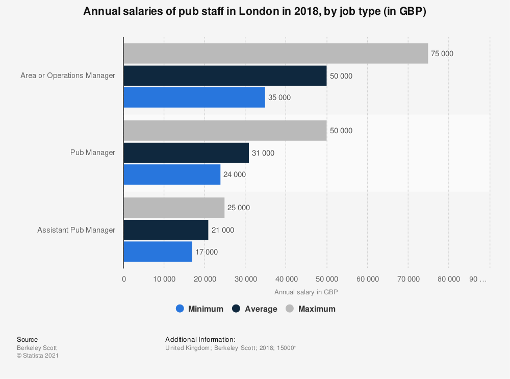Statistic: Annual salaries of pub staff in London in 2018, by job type (in GBP) | Statista