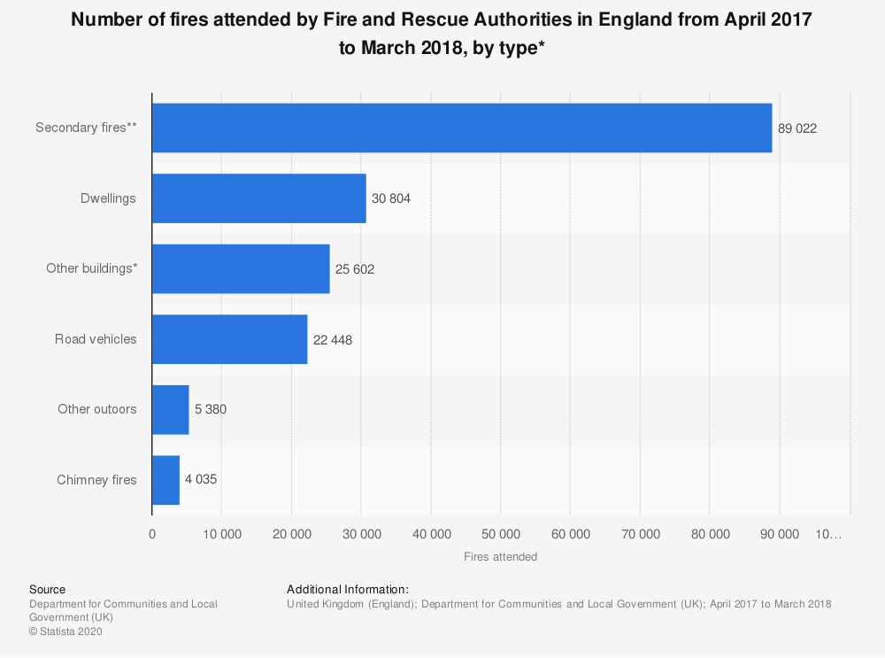 Statistic: Number of fires attended by Fire and Rescue Authorities in England from April 2017 to March 2018, by type* | Statista