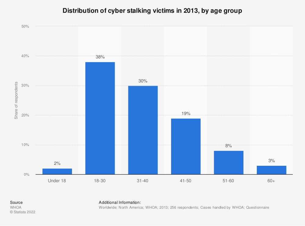 Statistic: Distribution of cyber stalking victims in 2013, by age group | Statista