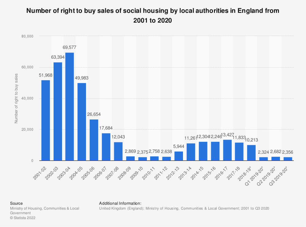 Statistic: Number of right to buy sales of social housing by local authorities in England from 2001 to second quarter of 2018 | Statista