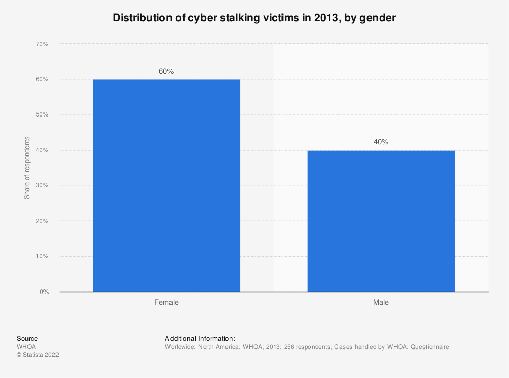 Statistic: Distribution of cyber stalking victims in 2013, by gender | Statista