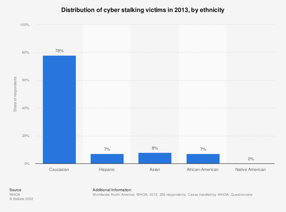 Statistic: Distribution of cyber stalking victims in 2013, by ethnicity | Statista