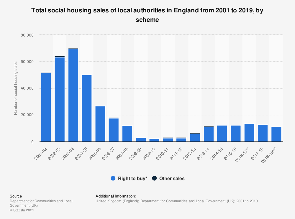 Statistic: Total social housing sales of local authorities in England from 2001 to 2018, by scheme | Statista