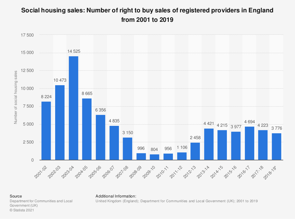 Statistic: Social housing sales: Number of right to buy sales of registered providers in England from 2001 to 2019 | Statista
