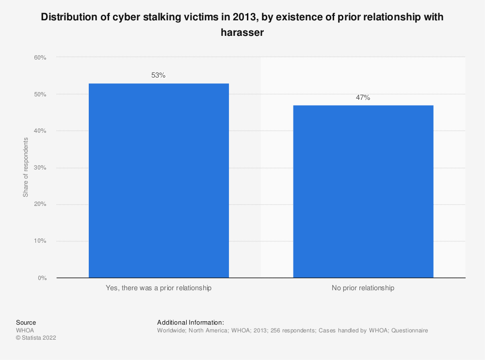 Statistic: Distribution of cyber stalking victims in 2013, by existence of prior relationship with harasser | Statista