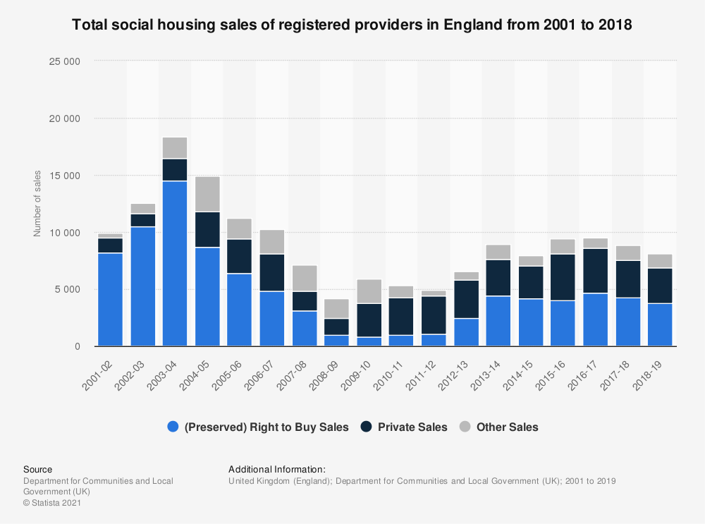 Statistic: Total social housing sales of registered providers in England from 2001 to 2018 | Statista