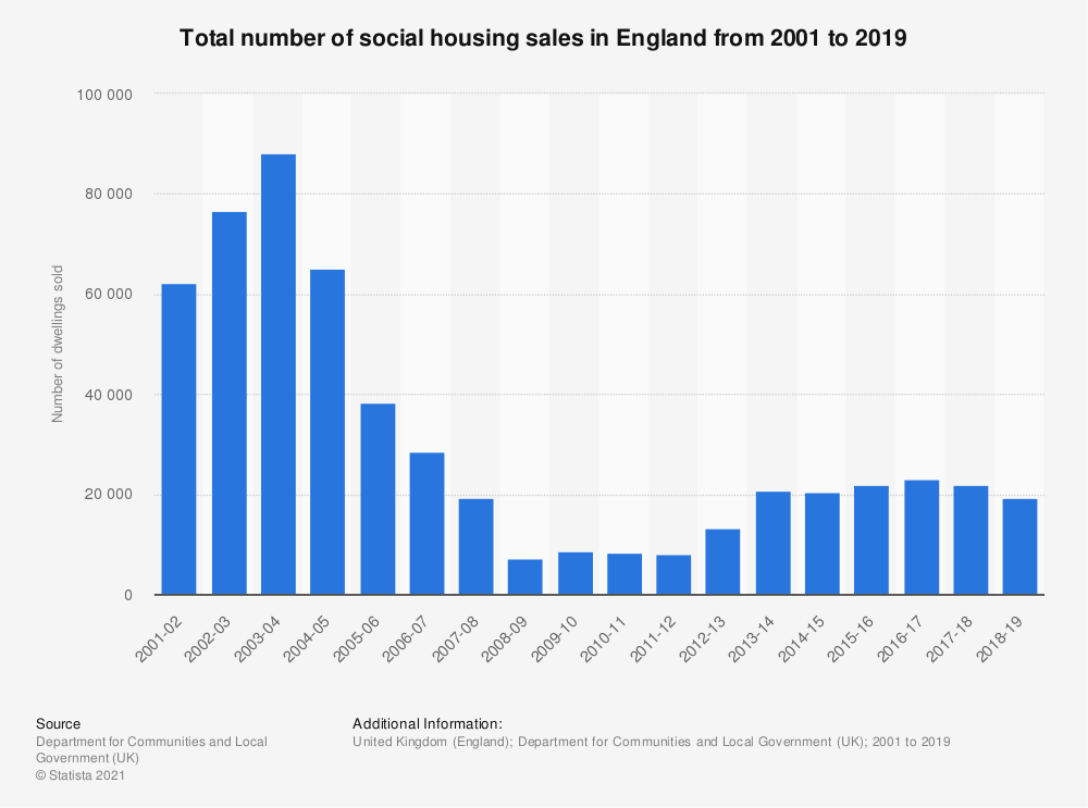 Statistic: Total number of social housing sales in England from 2001 to 2018 | Statista