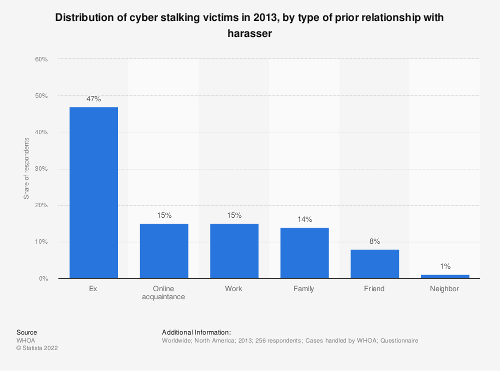 Statistic: Distribution of cyber stalking victims in 2013, by type of prior relationship with harasser | Statista
