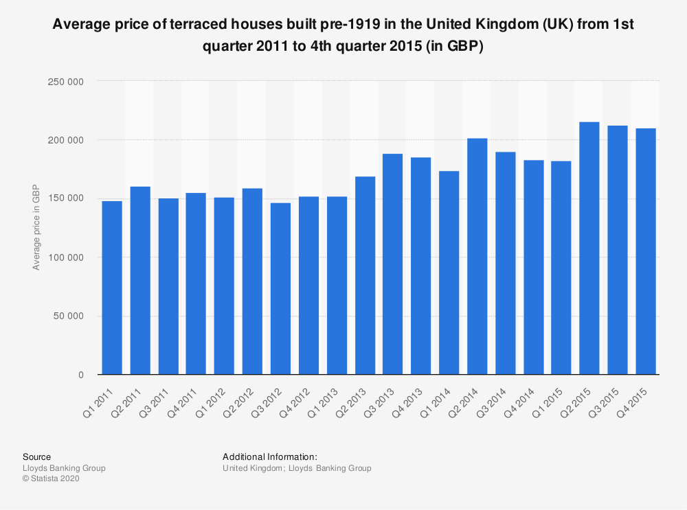Statistic: Average price of terraced houses built pre-1919 in the United Kingdom (UK) from 1st quarter 2011 to 4th quarter 2015 (in GBP) | Statista