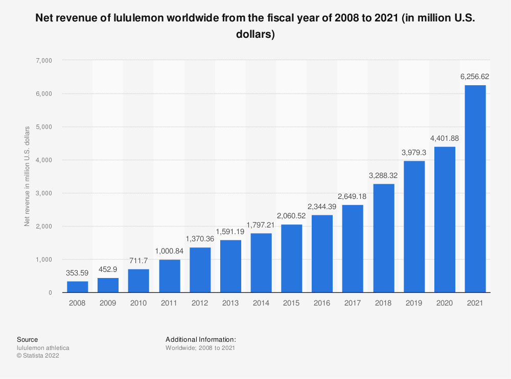 Statistic: Net revenue of lululemon worldwide from 2008 to 2018 (in million U.S. dollars) | Statista