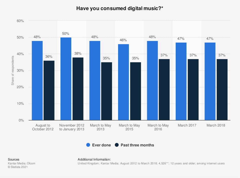 Statistic: Have you consumed digital music?* | Statista