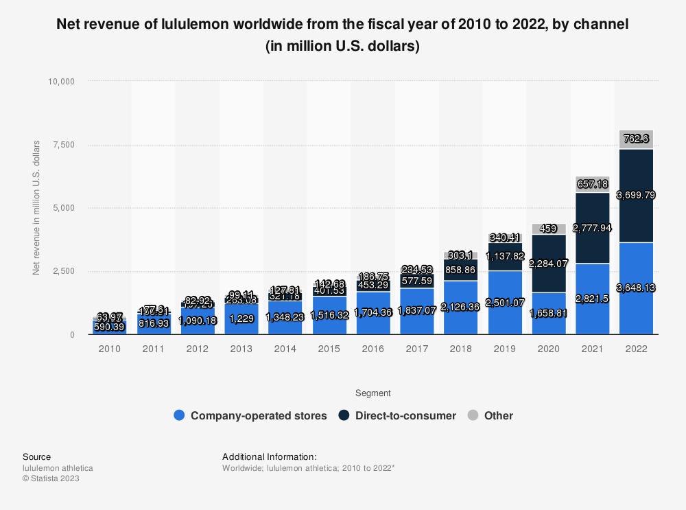 Statistic: Net revenue of lululemon worldwide from 2010 to 2018, by segment (in million U.S. dollars) | Statista