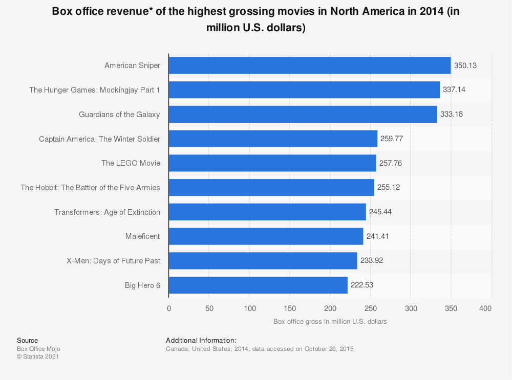 Statistic: Box office revenue* of the highest grossing movies in North America in 2014 (in million U.S. dollars)  | Statista