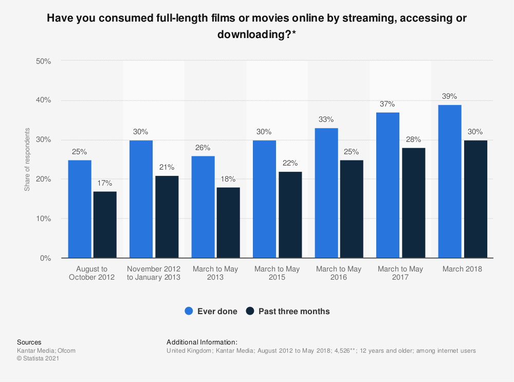 Statistic: Have you consumed full-length films or movies online by streaming, accessing or downloading?* | Statista