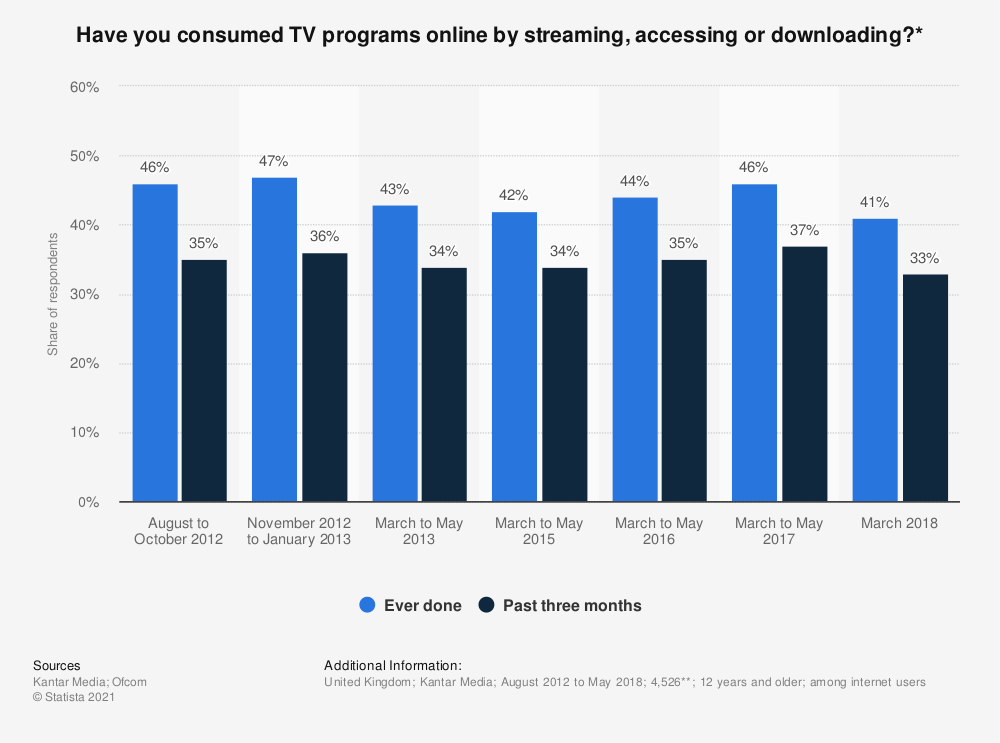 Statistic: Have you consumed TV programs online by streaming, accessing or downloading?* | Statista
