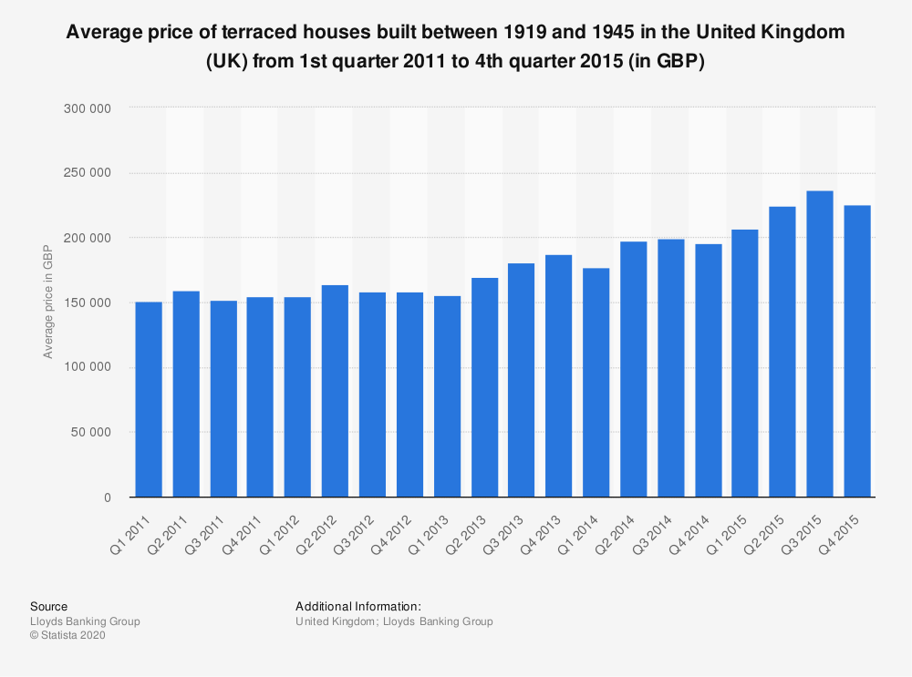 Statistic: Average price of terraced houses built between 1919 and 1945 in the United Kingdom (UK) from 1st quarter 2011 to 4th quarter 2015 (in GBP) | Statista