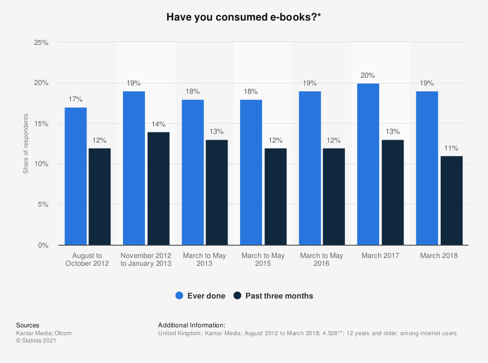 Statistic: Have you consumed e-books?* | Statista