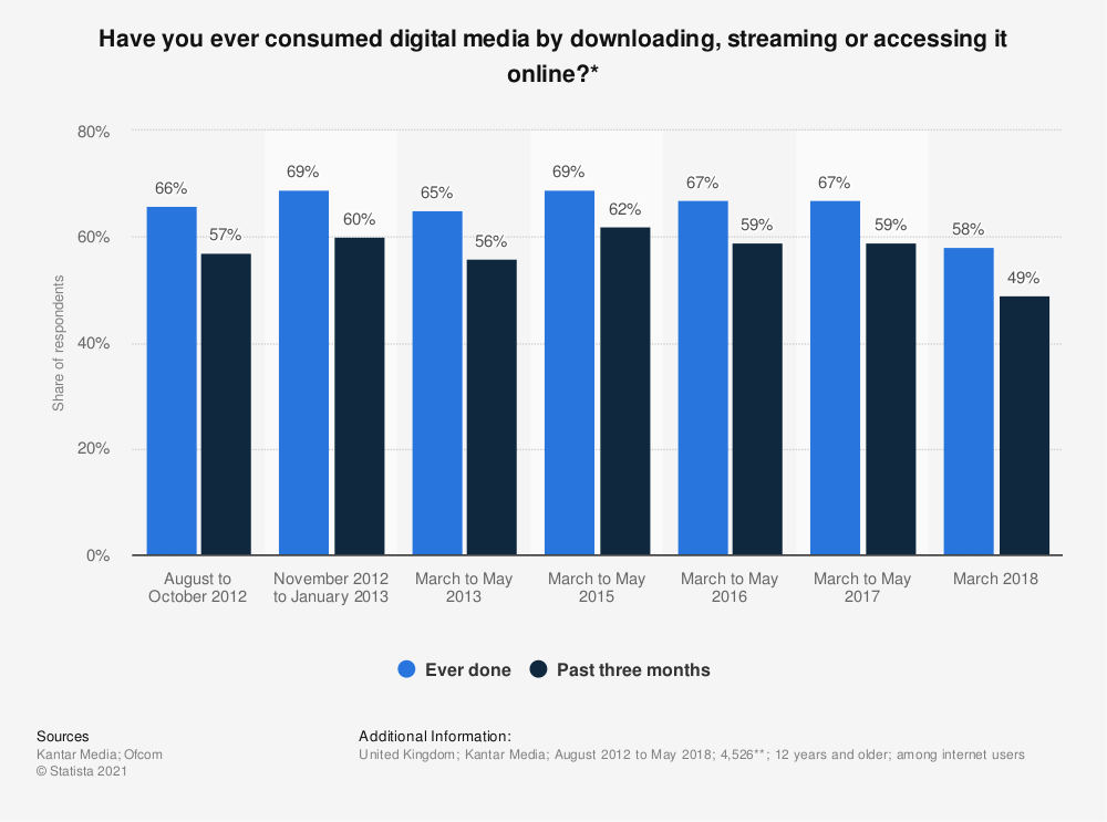 Statistic: Have you ever consumed digital media by downloading, streaming or accessing it online?* | Statista