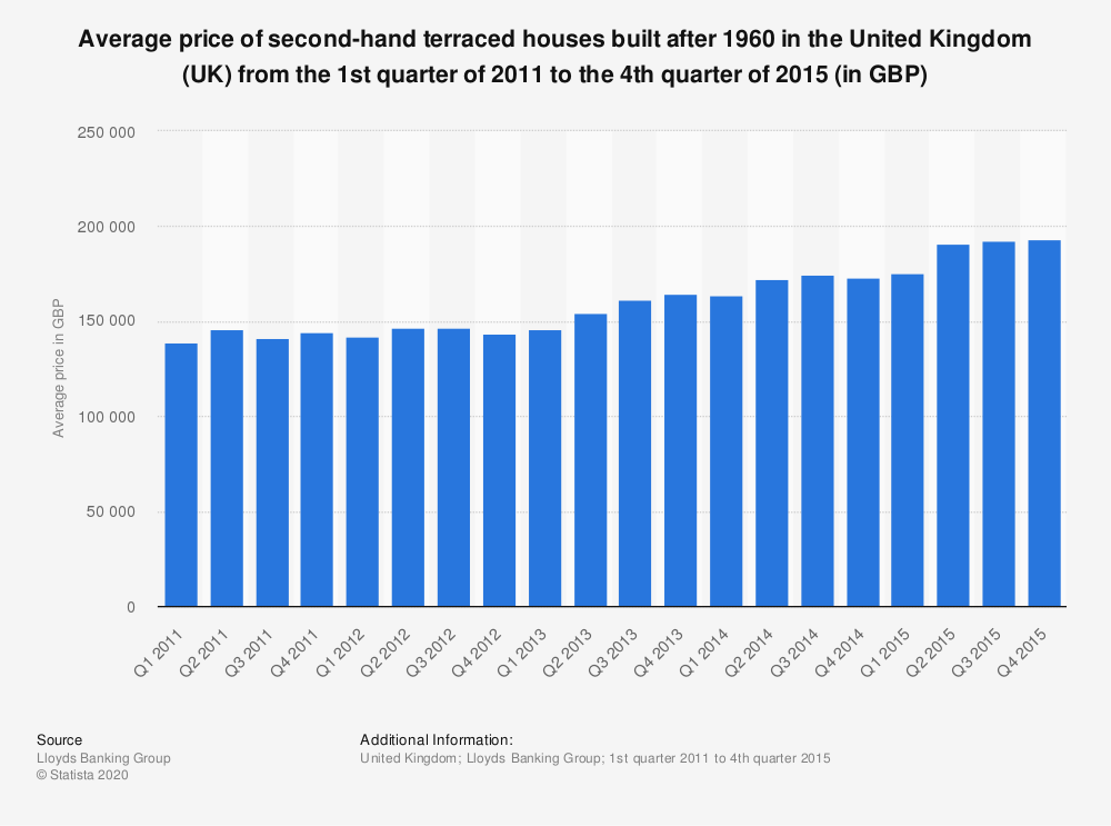 Statistic: Average price of second-hand terraced houses built after 1960 in the United Kingdom (UK) from the 1st quarter of 2011 to the 4th quarter of 2015 (in GBP) | Statista