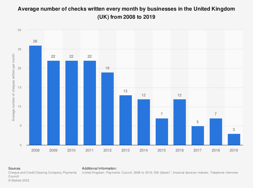 Statistic: Average number of checks written every month by businesses in the United Kingdom (UK) from 2008 to 2017 | Statista