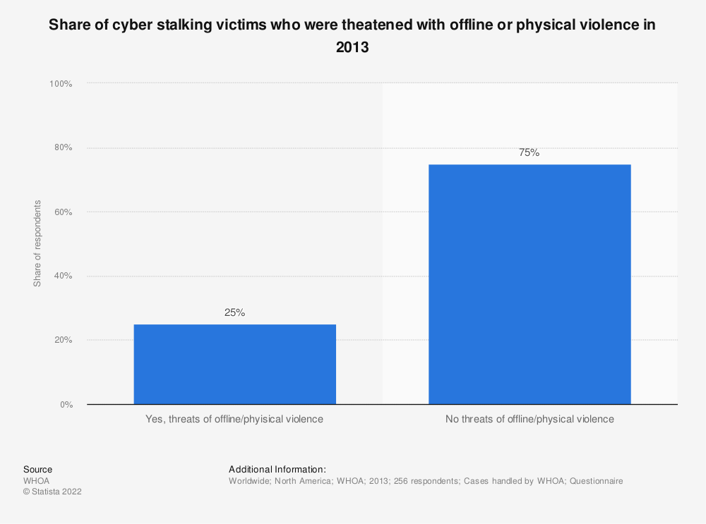 Statistic: Share of cyber stalking victims who were theatened with offline or physical violence in 2013 | Statista