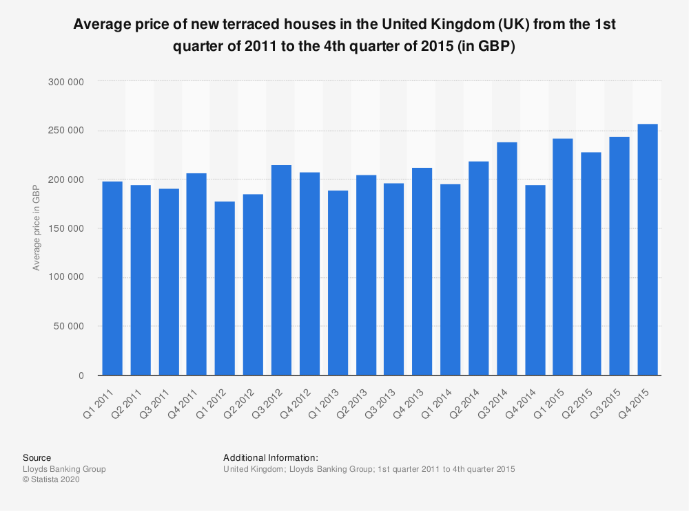 Statistic: Average price of new terraced houses in the United Kingdom (UK) from the 1st quarter of 2011 to the 4th quarter of 2015 (in GBP) | Statista