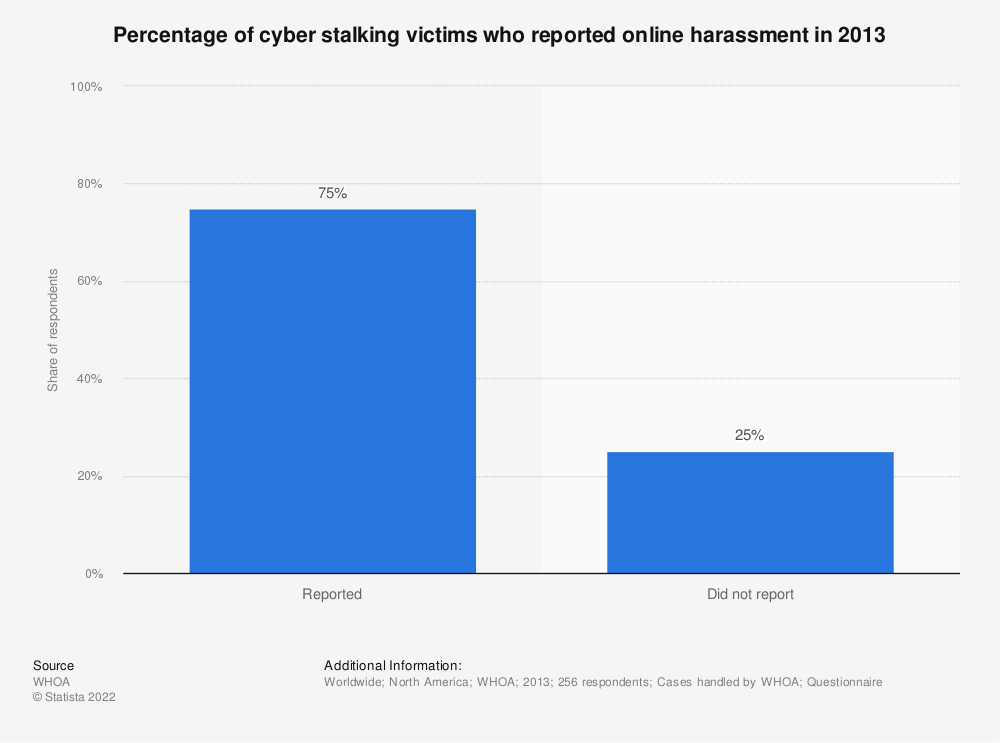 Statistic: Percentage of cyber stalking victims who reported online harassment in 2013 | Statista