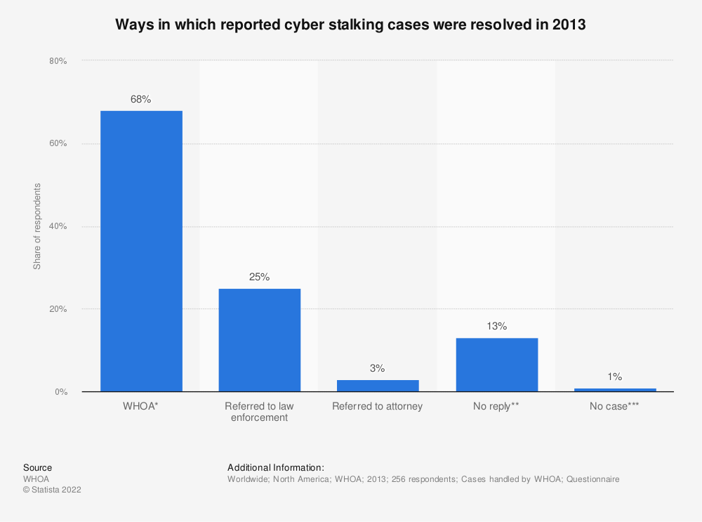 Statistic: Ways in which reported cyber stalking cases were resolved in 2013 | Statista