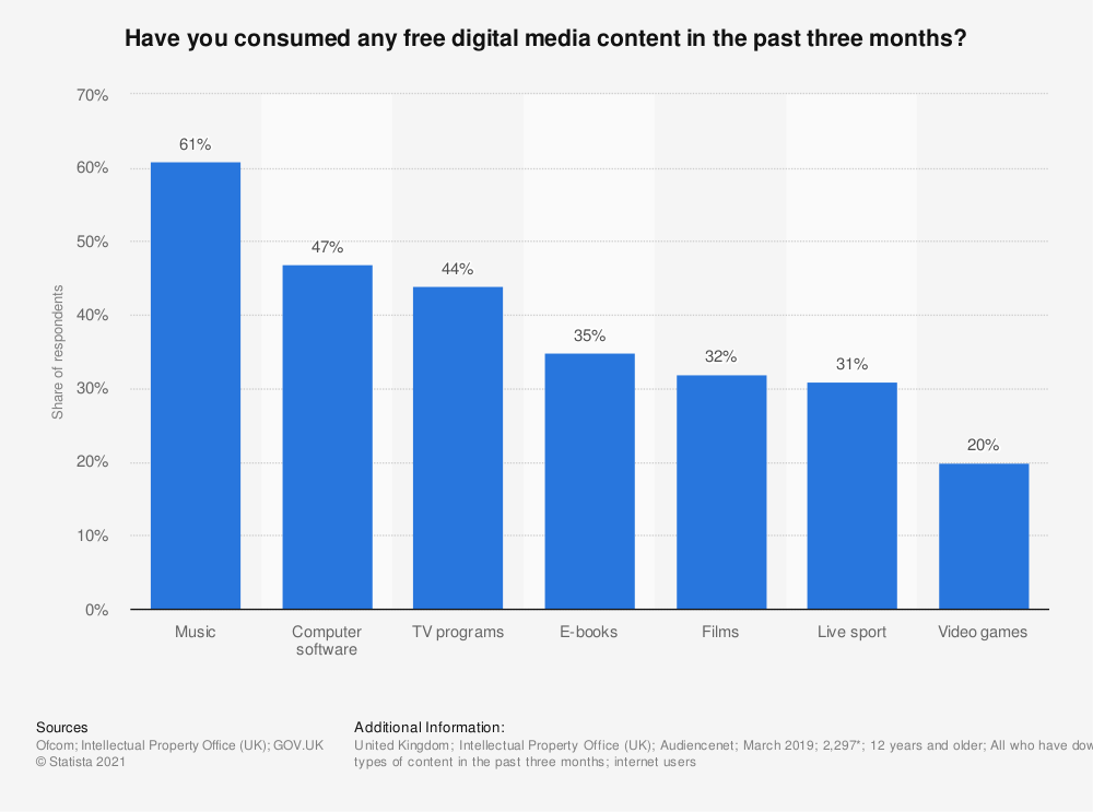 Statistic: Have you consumed any free digital media content in the past three months?  | Statista