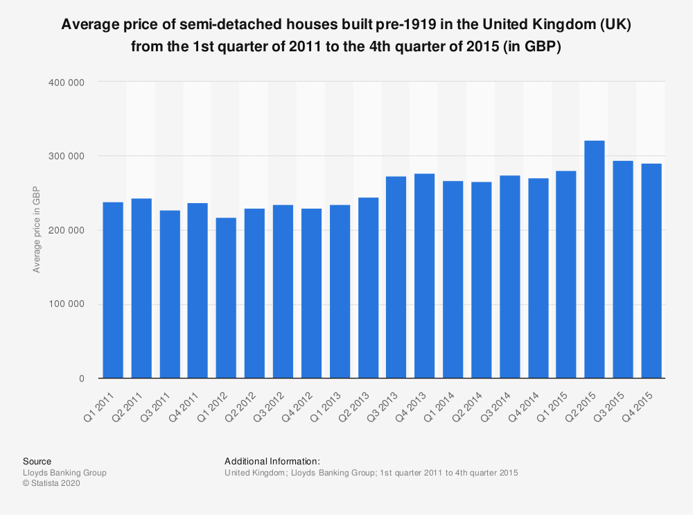 Statistic: Average price of semi-detached houses built pre-1919 in the United Kingdom (UK) from the 1st quarter of 2011 to the 4th quarter of 2015 (in GBP)   Statista