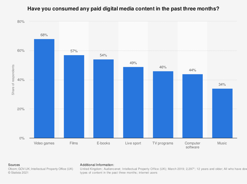 Statistic: Have you consumed any paid digital media content in the past three months? | Statista