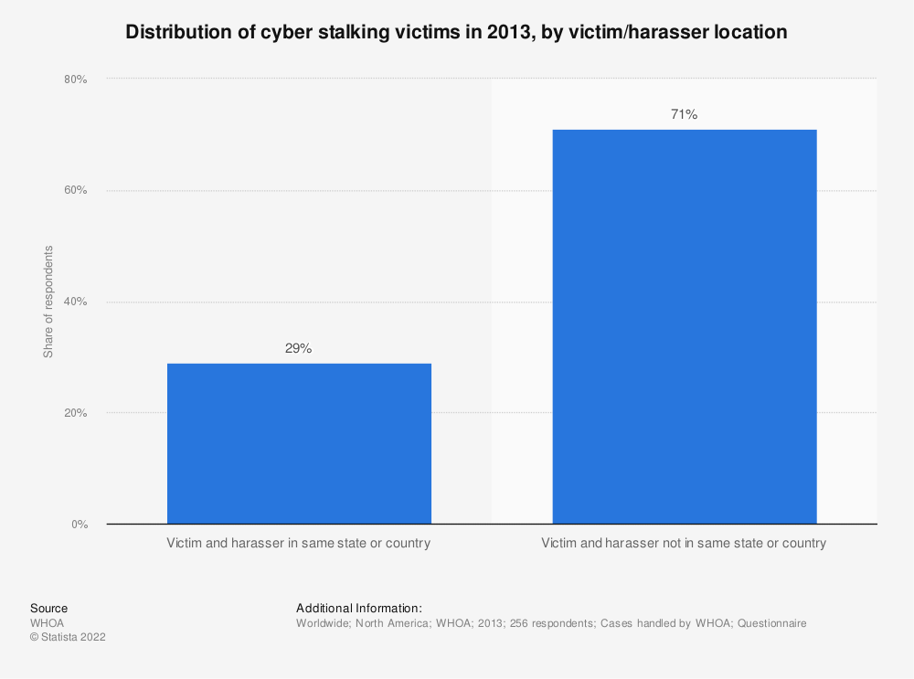 Statistic: Distribution of cyber stalking victims in 2013, by victim/harasser location | Statista