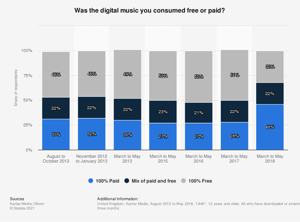Statistic: Was the digital music you consumed free or paid? | Statista